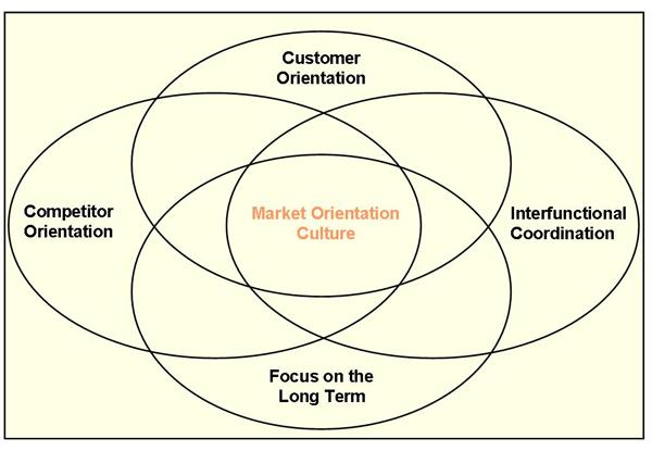 Customer Orientation Culture