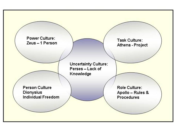 Organizational culture by charles handy essay