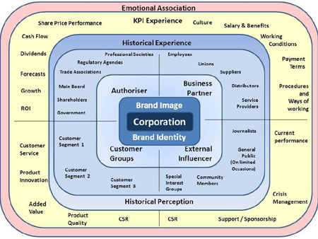 corporate stakeholders and their roles A stakeholder is someone or a group of people that are directly or indirectly affected by an organization's actions, or an individual or group that has a direct role in shaping a policy, business practice or decision that negatively or positively helps or hinders a business.