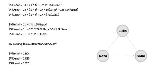 Page Rank Calculation